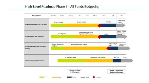 implementation roadmap funds budgeting