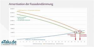 Fassadendämmung Kosten Berechnen : fassadend mmung kosten beim neu altbau im berblick ~ Themetempest.com Abrechnung