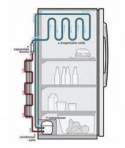 Klimaanlage Selber Bauen Kühlschrank : how does a refrigerator work k hlschrank kompressor elektroinstallation und elektroniken ~ Watch28wear.com Haus und Dekorationen