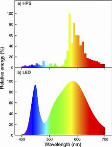 Relative Spectral Emission Of  A  High