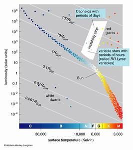 Wiring Diagram Database  In The Hr Diagram 90 Percent Of