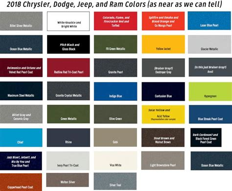 What?s new for 2018: Ram, Jeep, Dodge, Chrysler, and Fiat