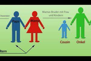 verwandtschaftsgrad wer ist zu wem cousine nichte oder