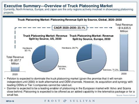 global truck platooning update