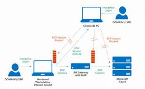 Enhance Remote Management Security In Azure