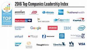 Actualidad Google, IBM, Intel y SAP entre las TIC que más ...