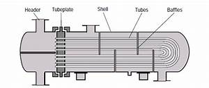 Shell  U0026 Tube Heat Exchanger Types