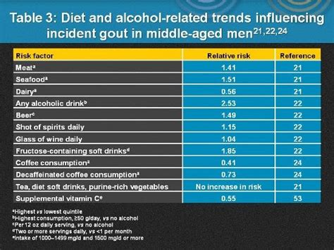 gout food  avoid chart foods  avoid   gout