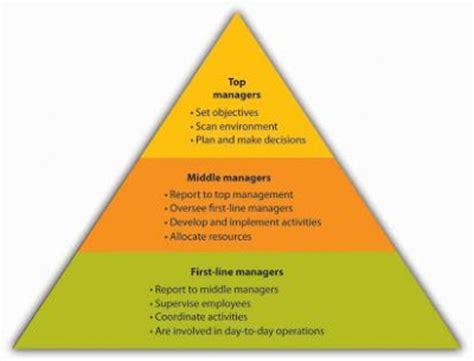 mba study guide management levels  management skills