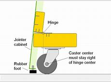 The mechanism consists of two casters attached to the