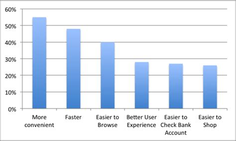 Consumers Prefer User Experience of Apps Over Mobile ...