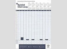 QRIDA Rainfall Chart QRIDA
