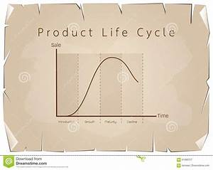 Marketing Concept Of Product Life Cycle Graph Chart Stock
