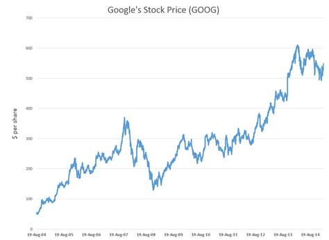 forecasting google 39 s stock price goog on 20 trading day horizons business forecasting