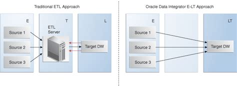 introduction  oracle data integrator