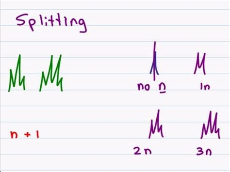 Reading Proton Nmr by Proton Nmr How To Analyze The Peaks Of H Nmr