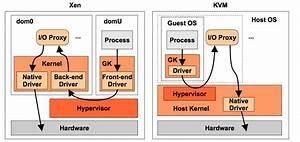 Kvm  Kernel Virtual Machine  Or Xen  Choosing A