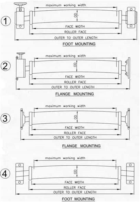 Belmark Industries | Bowed Roll Data sheet