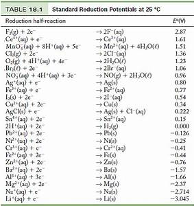 Redoxpotential Berechnen : solved use the standard reduction potentials in table 18 1 to ~ Themetempest.com Abrechnung