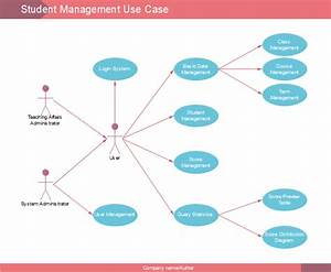 How To Make Perfect Mind Map For Exam