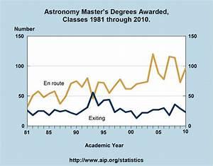 Astronomy Master's Degrees Awarded, Classes 1981 through ...