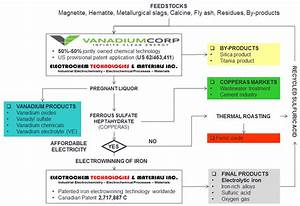 Vanadiumcorp Joins The Vanitec Energy Storage Committee  Esc