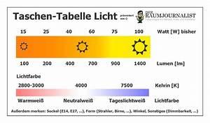 Candela Lumen Tabelle : lumen watt tabelle led ~ Markanthonyermac.com Haus und Dekorationen