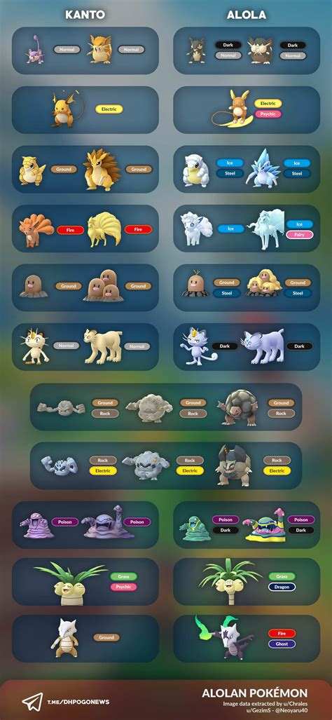 pokemon lets  alolan   find alolan form pokemon