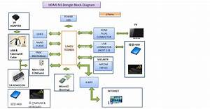 Tizzbirdn1 Smart Tv Stick Block Diagram Valueplus