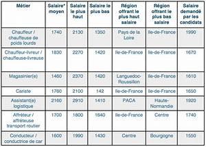Agent De Sureté Sncf Salaire : secteur transport et logistique etes vous bien pay ~ Medecine-chirurgie-esthetiques.com Avis de Voitures