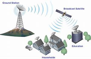 Communication Medium Network Diagram