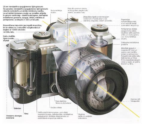 Fotoaparāta uzbūve - Fotografet.lv