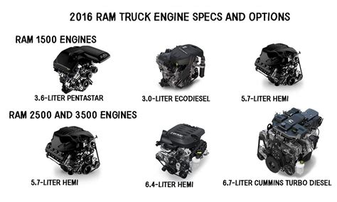 Dodge Truck Engines by 2016 Ram Truck Engine Specs Dodge Ram