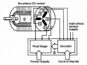 magnetic sensor diagram magnetic free engine image for With brushless dc motor grease flow diagram