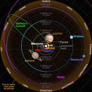 Solar System   Cool Space Facts