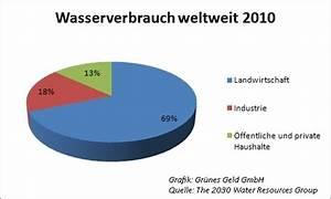 Wasserverbrauch Deutschland 2016 : wasserkraft gr nes geld news ~ Frokenaadalensverden.com Haus und Dekorationen