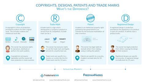 Copyright, Trade Marks, Patents & Designs  Trademarkhub Blog. Best Family Cell Phone Plans No Contract. What Are The Best Social Media Sites For Business. Beauty School Jacksonville Fl. Online Accounting And Invoicing. Interest Bearing Checking Accounts. 24 Hour Locksmith Minneapolis. Joint Venture Limited Liability Company. Colleges For Makeup Artists Voter Id Number