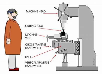 Vertical Miller Cutter Metal Cut Surface