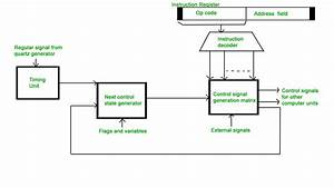 Hardwired V  S Micro Programmed Control Unit