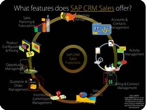 Sap Crm Sales Functions