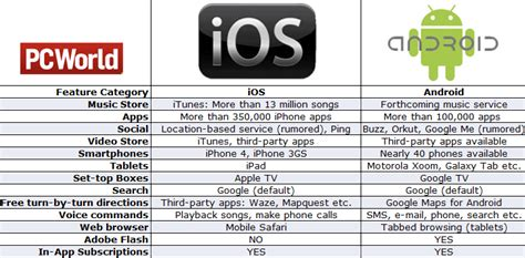 Google Android vs. Apple iOS: Feature War Heats Up