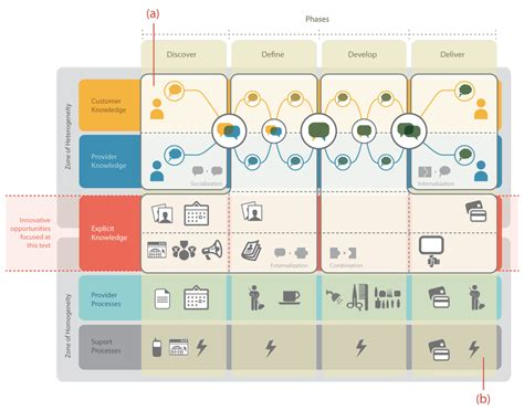 service blueprint template a new perspective on service design knowledge and hair salons core77