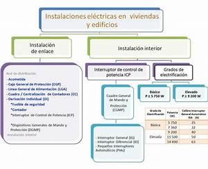 5 1 Instalaciones eléctricas en las viviendas