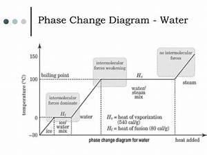 Ppt - Latent Heat Powerpoint Presentation