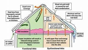 Basic Insulation Diagram