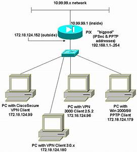 Configuring The Pix Firewall And Vpn Clients Using Pptp  Mppe And Ipsec