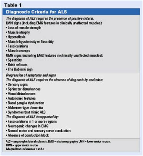Chronic Care Focus Lou Gehrig's Disease. Symptom Fast Signs. Love Signs. Kitten Signs Of Stroke. Traffic Goa Signs