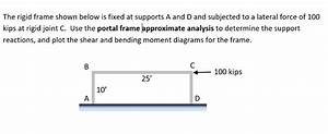 Solved  The Rigid Frame Shown Below Is Fixed At Supports A