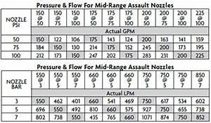 Fire Hydrant Flow Chart Mid Range Assault Tip Fixed Orifice Fire Nozzle Akron