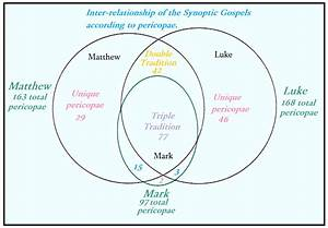 Lsm U2019s Ignorance Of The Synoptic Problem - Tomes